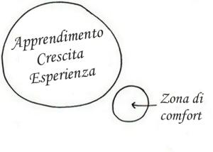 Zona Comfort
